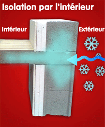 schéma isolation intérieure